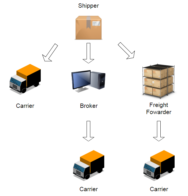 Image result for freight company vs freight forwarder vs carrier